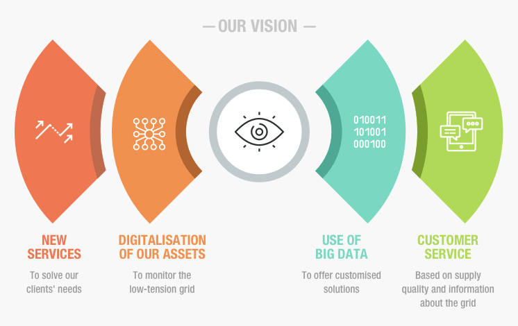 Our vision. New Services. Digitalisation of our assets. Use of big data. Customer service.